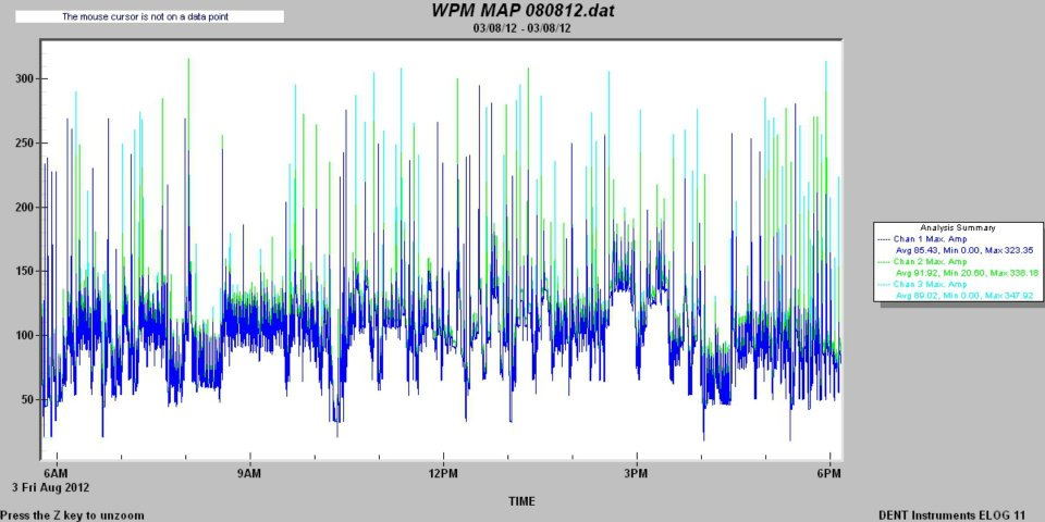 Data Logger3